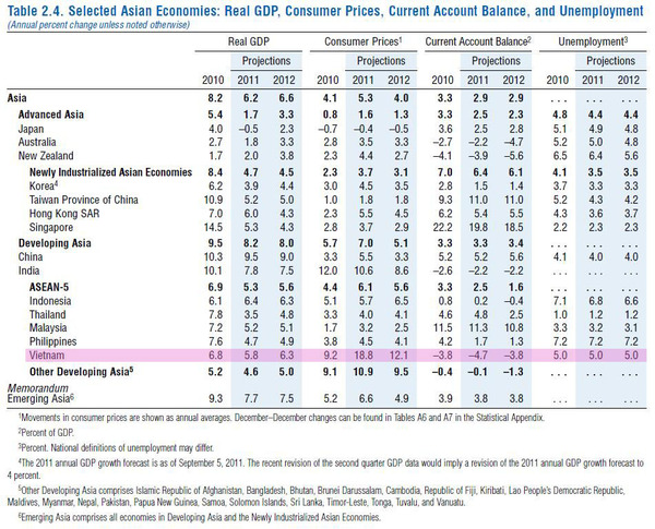 IMF forecast table2-4_2011_09.jpg
